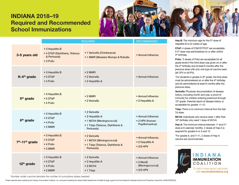 Immunizations - Don't Wait
